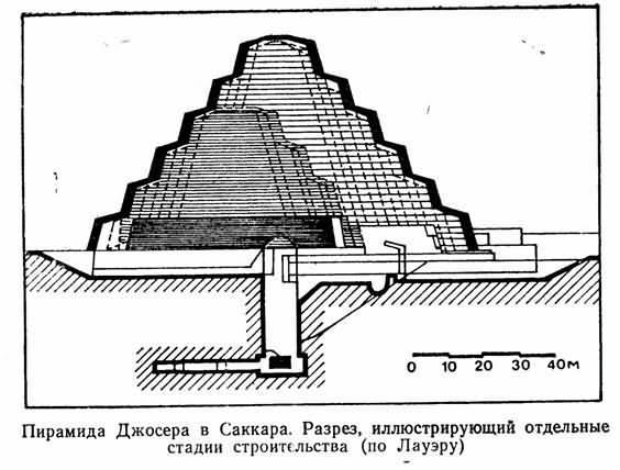 обрамляет эту пирамиду,